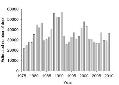 WRMD_population_trend